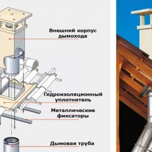 Подробная инструкция по установке дымохода своими руками